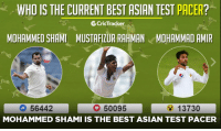 Asian, Memes, and Pacer: WHO IS THE CURRENT BEST ASIAN TEST PACER?  SCricTracker  MOHAMMED SHAMI MUSTAFIZUR RAHMAN MOHAMMAD AMIR  13730  56442  O 50095  MOHAMMED SHAMI IS THE BEST ASIAN TEST PACER Poll result: Indian pacer Mohammed Shami wins the battle with 56,000 votes.