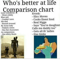 """I'm kronk my friends are yzma: Who's better at life  Comparison chart  Lone wanderer:  Kronk:  Wears shitty  Slicc Moves  Blue suit  Cooks finest food  Couldn't save  His dad  Real Nigga  Bossed Around  Says, """"You're daughter  By Asian lady  Nuked a town  Calls me daddy too""""  Has flat characters  Gets all th ladies  As companions  Has timbs  Has shitty Boots I'm kronk my friends are yzma"""