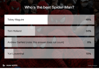 Respect, Spider, and SpiderMan: Who's the best Spider-Man?  48%  Tobey Maguire  34%  Tom Holland  Andrew Garfield  (note: this answer does not count)  8%  10%  Yuri Lowenthal  Getty Images  26282 VOTES