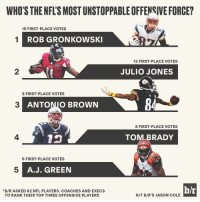 Who is the most unstoppable offensive force in the NFL? Gronk was a popular pick with those around the league.: WHO'S THENFLSMOSTUNSTOPPABLEOFFENSIVE FORCE?  15 FIRST PLACE VOTES  1 ROB GRONKOWSKI  12 FIRST PLACE VOTES  JULIO JONES  9 FIRST PLACE VOTES  ANTONIO BROWN  8 FIRST-PLACE VOTES  TO  RADY  6 FIRST-PLACE VOTES  A. J. GREEN  h/r  *B/R ASKED 62 NFL PLAYERS, COACHES AND EXECS  HIT BIR'S JASON COLE  TO RANK THEIR TOP THREE OFFENSIVE PLAYERS Who is the most unstoppable offensive force in the NFL? Gronk was a popular pick with those around the league.
