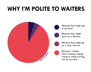 I appreciate the last one: WHY I'M POLITE TO WAITERS  Because they might spit  in my food  Because they might  give me a discount  Because they might go  on a date with me  Because I realize  they're human beings  trying to make a living,  not my servants  @MATTSUREELEE I appreciate the last one