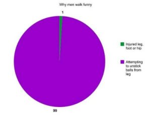 Finally. A chart that's 100% truthful.: Why men walk funny  1  Injured leg.  foot or hip  Attempting  to unstick  balls from  leg  99 Finally. A chart that's 100% truthful.