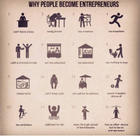 Why people become entrepreneurs💪📚: WHY PEOPLE BECOME ENTREPRENEURS  easily bored  too impatient  too creative  can't have a boss  too educated  has nothing to lose  with a criminal streak  not too educated  can't keep ajob  can sell ice to eskimos  wants freedom  resourceful  above all  1A  15  16  been through school  has no other choice  addicted to risk  too ambitious  of hard knocks  but to be an  entrepreneur Why people become entrepreneurs💪📚