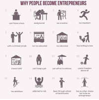 Why people become entrepreneurs 📚: WHY PEOPLE BECOME ENTREPRENEURS  too impatient  easily bored  can't have a boss  too creative  has nothing to lose  with a criminal streak  not too educated  too educated  can't keep a job can sel ice to eskimos wants freedom  resourceful  above all  addicted to risk  been through school has no other choice  too ambitious  of hard knocks  but to be an  entrepreneur Why people become entrepreneurs 📚