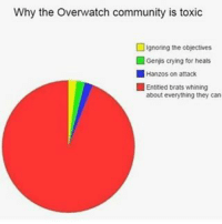 Memes, 🤖, and Toxic: Why the Overwatch community is toxic  ignoring the objectives  L Genus crying for heals  Hanzos on attack  Entitled brats whining  about everything they can Sadly