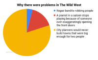 [yee-haws sadly]: Why there were problems in The Wild West  Rogue bandits robbing people  A pianist in a saloon stops  playing because of someone  over-exaggeratingly opening  the front doors  City planners would never  build towns that were big  enough for two people  u/genera [yee-haws sadly]