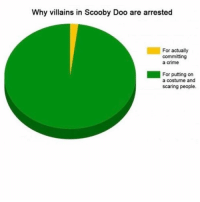Memes, 🤖, and Villains: Why villains in Scooby Doo are arrested  For actually  committing  a crime  For putting on  a costume and  scaring people. 💯