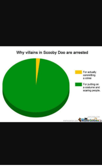 Crime, Scooby Doo, and True: Why villains in Scooby Doo are arrested  For actually  committing  a crime  For putting on  a costume and  scaring people.  ATLIVER.COM  memecenter.com MemeCenterse Even more true than the last