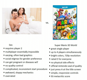 Meirl: WiiU  SUPER  VS  3DWORLD  Sex  Super Mario 3D World  e requires player 2  e multiplayer essentially impossible  * varying, often bad graphics  * social stigmas for gender preference  e can get pregnant or diseases wtf  * no quality control  e great single player  e up to 4 players simultaneously  * bright colors, 720p resolution  * rated E for everyone  » no phvsical side effects  » official nintendo seal of quality  complicated, inconsistent start procedure .just press A at the title screen  * awkward, sloppy mechanics  * overrated  e simple, responsive control:s  » 93 metacritic score Meirl