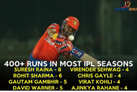 Suresh Raina is known as Mr. IPL for a reason !: WIKI  400+ RUNS IN MOST IPL SEASONS  SURESH RAINA 8  VIRENDER SEHWAG 4  ROHIT SHARMA 6  CHRIS GAYLE 4  GAUTAM GAMBHIR 5  VIRAT KOHLI 4  DAVID WARNER 5  AJINKYA RAHANE 4 Suresh Raina is known as Mr. IPL for a reason !