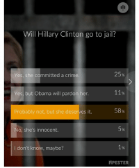 Crime, Hillary Clinton, and Jail: Will Hillary Clinton go to jail?  25%  Yes, she committed a crime  11%  Yes, but Obama will pardon her.  58%  Probably not, but she deserves it  5%  No, she's innocent.  1%  I don't know, maybe?  APESTER For once I voted with the majority.