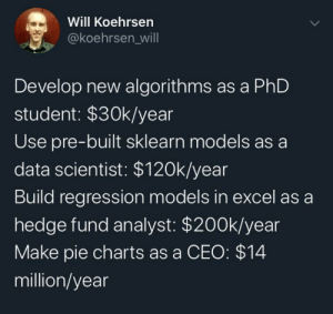 Data Science Career?: Will Koehrsen  @koehrsen_wil|  Develop new algorithms as a PhD  student: $30k/year  Use pre-built sklearn models as a  data scientist: $120k/year  Build regression models in excel as a  hedge fund analyst: $200k/year  Make pie charts as a CEO: $14  million/year Data Science Career?