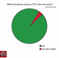 Sports, Falcons, and How: Will the Falcons score a TD in the red zone?  @NOTSportsCenter  ■ NO  NO, BUT IN RED This chart shows how often the Falcons score touchdowns in the red zone https://t.co/K8NDH40yN6