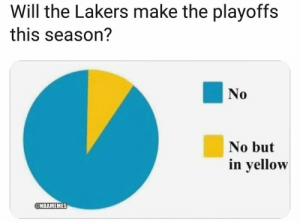 Los Angeles Lakers, Nba, and Link: Will the Lakers make the playoffs  this season?  No  0  No but  in yellow  @NBAMEMES You could win up to $40k playing NBA fantasy tonight 👌 Get your picks on now 🔥 Link in bio for sign up and bonus