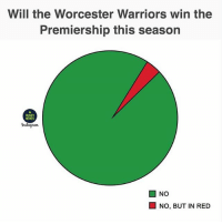 Well there it is 😬😂 rugby worcesterwarriors avivapremiership: Will the Worcester Warriors win the  Premiership this season  RUGBY  Instagram.  NO  NO, BUT IN RED Well there it is 😬😂 rugby worcesterwarriors avivapremiership