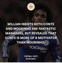 Memes, 🤖, and Foot: WILLIAN INSISTS BOTH CONTE  AND MOURINHO ARE FANTASTIC  MANAGERS, BUT REVEALED THAT  CONTE IS MORE OF A MOTIVATO  THAN MOURINHO  YOKOHAM  RES  FOOTBALL FACTS  @FOOT BOLT Conte or Mourinho is better? - fact Footbolt football Willian conte Mourinho Chelsea motivation Tag your friends⚡️⚡️⚡️ @Footbolt