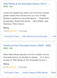 Willy Wonka & the Chocolate Factory (1971) - ..  IMDb title  A poor but hopeful boy seeks one of the five coveted  golden tickets that will send him on a tour of Willy  Wonka's mysterious chocolate factory.... Roald Dahl  (screenplay), Roald Dahl (book) . Gene Wilder, Jack  Albertson, Peter Ostrum.  Rating  7.8/10(154,258)  Full Cast &Crew Willy Wonka & the Chocolate  Will  Charlie and the Chocolate Factory (2005) -IMDb  MDb title  When Willy Wonka decides to let five children into his  chocolate factory, he decides to release Q: Is this a  remake of 'Willy Wonka & The Chocolate Factory'?.  Rating  6.7/10(376,266)  Full Cast &Crew  Johnny Depp as Willy Wonka  Paren