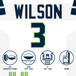 .@DangeRussWilson continues to DOMINATE! 😤 #HaveADay   @Seahawks | #Seahawks https://t.co/oi3FxccOrU: WILSON  3  326  ТоT YDS  3  23  COMPLETIONS  WIN!  Tот TDS  WK  WK  WK  WK  5 6  2 3 .@DangeRussWilson continues to DOMINATE! 😤 #HaveADay   @Seahawks | #Seahawks https://t.co/oi3FxccOrU