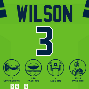 Memes, Seahawks, and 🤖: WILSON  3  QB*  RATING  17  COMPLETIONS  268  PASS YDS  151.8  PASS RTG  PASS TDS  WK  WK  WK  2 3  5 This man was dangerous on #TNF👏 #HaveADay #LARvsSEA  @DangeRussWilson | #Seahawks https://t.co/T7RynB2K5W