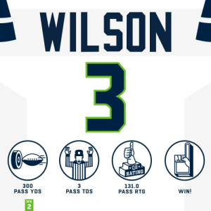 Memes, Seahawks, and 🤖: WILSON  3  QB*  RATING  300  PASS YDS  3  PASS TDS  131.0  PASS RTG  WIN!  WK  22 300 yards + 3 TDs?  #HaveADay, @DangeRussWilson! #Seahawks https://t.co/wNMBLsZit0