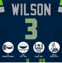 Memes, Seahawks, and 🤖: WILSON  RATING  199  TOT YDS  140.9  COMPLETIONS  PASS TDS  PASS RTG  WK  8  12 13 .@DangeRussWilson tossed 4 TDs in Week 13! #HaveADay #Seahawks  #SFvsSEA https://t.co/rx8nITfscY