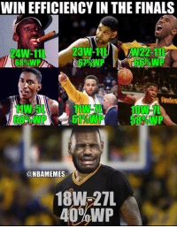 Finals, Nba, and Imp: WIN EFFICIENCY IN THE FINALS  3W-11 W22-11  24W-11  68%IMP  Andes  11W-7L  0W-7  @NBAMEMES  18W-27  40%WP 🤔🤔🤔🤔