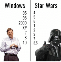 Who counts better?  Credit: Cameron Cuff: Windows Star Wars  95  4  98 5  2000  6  XP  10  3.5 Who counts better?  Credit: Cameron Cuff