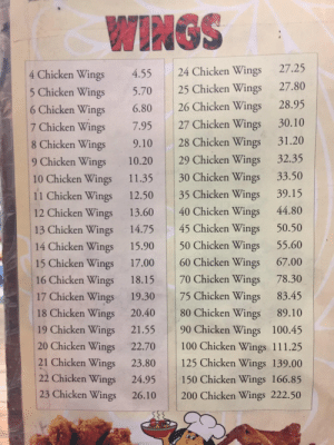 Isn't there a better way of doing this?: WINGS  4 Chicken Wings 4.55 24 Chicken Wings 27.25  icken Wings 5.70 25 Chicken Wings 27.80  6 Chicken Wings 6.80 26 Chicken Wings 28.95  7 Chicken Wings 7.95 27 Chicken Wings 30.10  8 Chicken Wings 9.10 28 Chicken Wings 31.20  9 Chicken Wings 10.20 29 Chicken Wings 32.35  10 Chicken Wings 11.35 30 Chicken Wings 33.50  11 Chicken Wings 12.50 35 Chicken Wings 39.15  12 Chicken Wings 13.60 40 Chicken Wings 44.80  13 Chicken Wings 14.75 45 Chicken Wings 50.50  14 Chicken Wings 15.90 50 Chicken Wings 55.60  15 Chicken Wings 17.00 60 Chicken Wings 67.00  16 Chicken Wings 18.15 70 Chicken Wings 78.30  17 Chicken Wings 19.30 75 Chicken Wings 83.45  18 Chicken Wings 20.40 80 Chicken Wings 89.10  19 Chicken Wings 21.55 90 Chicken Wings 100.45  20 Chicken Wings 22.70 100 Chicken Wings 111.25  21 Chicken Wings 23.80 125 Chicken Wings 139.00  22 Chicken Wings 24.95 150 Chicken Wings 166.85  23 Chicken Wings 26.10 200 Chicken Wings 222.50 Isn't there a better way of doing this?