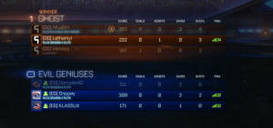 Fall, Gg, and Goals: WINNER  1 GHOST  SHOTS  SCORE  GOALS  ASSISTSSAVES  PING  [GG] Allushin  RLCS SEASON 6 CONTENDER  363 0  3  4  3 24  2  [GG| Lethamyr  232  RLCS SEASON 4 ELITE  [GG] Memory  182  LEADFOOT  EVIL GENIUSES  SCORE GOALS ASSISTS SAVES SHOTS PING  [EG] CorruptedG  RLCS SEASON 6 ELITE  311  308 00  171 00 1 2  2  上[EG] Drippay  RLCS SEASON 3 ELITE  2  2  ·11 20  杉上, [EG] KLASSUX A tough loss for EG Rocket League, but we fall to @GhostGaming 1-3.   We finish the RLCS out of contention for the playoffs, and we'll be putting in the work in the time before the promotion tournament. https://t.co/j44lRFF3NU