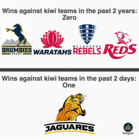 Jaguares showing the entire Australian conference how it's done 🇦🇷✊🏽 rugby jaguares superrugby: Wins against kiwi teams in the past 2 years:  Zero  ME L B O U R N E  BRMBIES WARATAHS REBELS  RUGBY  Wins against kiwi teams in the past 2 days:  One  AGUARES  RUGBY  MEMES  'nstagram Jaguares showing the entire Australian conference how it's done 🇦🇷✊🏽 rugby jaguares superrugby