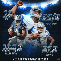 Memes, Nfl, and Record: WINS  PASSER RATING  COMP  ALL ARE NFL ROOKIE RECORDS Best Rookie QB season ever? 🤔