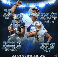Memes, Record, and 🤖: WINS  TO/INT RATIO  PASSER RATING  COMP  ALL ARE NFL ROOKIE RECORDS I'll just leave this riiiiiiiight here.  ~Catch22