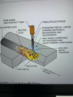 Pizza, Pool, and Tube: WIRE GUIDE  AND CONTACT TUBE  -TUBULAR ELECTRODE  POWDERED METAL, VAPOR  FORMING MATERIALS,  DEOXIDIZERS AND  SCAVENGERS  SOLIDIFIED SLAG  MOLTEN  SLAG  ARC SHIELD COMPOSED  OF VAPORIZED AND  SLAG FORMING COMPOUNDS  ARC AND  METAL  TRANSFER  WELD POOL  DIRECTION OF-  WELDING  ZWELD METAL  od Fl Cord  Wald  Draist S ROUrS Forbidden 8000°F pizza