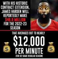 Putting James Harden's extension into perspective...: WITH HIS HISTORIC  CONTRACT EXTENSION,  JAMES HARDEN WILL  REPORTEDLY MAKE  $46.8 MILLION  FOR THE 2022-23  SEASON  OCBSSports  THAT AVERAGES OUT TO NEARLY  $12,000  $S PER MINUTE  FOR 82-GAME REGULAR SEASON) Putting James Harden's extension into perspective...