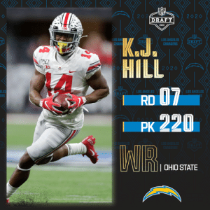 With the No. 220 overall pick, the @Chargers select @OhioStateFB WR K.J. Hill!  📺: 2020 #NFLDraft on NFLN/ESPN/ABC 📱: https://t.co/G7fI4L8MxF https://t.co/UFWM1Oq6eZ: With the No. 220 overall pick, the @Chargers select @OhioStateFB WR K.J. Hill!  📺: 2020 #NFLDraft on NFLN/ESPN/ABC 📱: https://t.co/G7fI4L8MxF https://t.co/UFWM1Oq6eZ