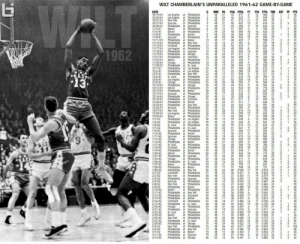 Wilt Chamberlain's Ridiculous 1961-62 Season  Top scoring games: 100, 78, 73 Top rebounding games: 43, 38, 36 45 games with 50+ points Avg 36.4 PTS & 27.9 REB in 8 playoff games https://t.co/LfXcT79a23 https://t.co/x2XJpREvlU: WLT  WILT CHAMBERLAIN'S UNPARALLELED 1961-62 GAME-BY-GAME  DATE  10/19/61  10/20/61  10/21/61  10/27/61  10/28/61  11/3/61  11/4/61  11/8/61  11/9/61  11/11/61  11/14/61  11/15/61 Cincinnati  11/17/61  11/18/61  11/19/61  11/21/61  11/23/6  11/25/61  11/28/61  12/1/61  12/2/6  12/5/61  12/6/61  12/8/6  12/9/61  12/10/61  12/12/61  12/13/61  12/14/61  12/16/61  12/19/61  12/20/61  12/25/61  12/26/61  12/27/61  12/29/61  12/30/61  1/1/62  1/3/62  1/5/62  1/7/62  1/9/62  1/10/62  1/11/62  1/13/62  1/14/62  1/17/62  1/18/62  1/19/62  1/20/62  1/21/62  1/24/62  1/26/62  1/27/62  1/28/62  1/30/62  2/1/62  2/2/62  2/3/62  2/4/62  2/8/62  2/9/62  2/10/62  2/11/62  2/13/62  2/14/62  2/16/62  2/17/62  2/20/62  2/21/62  2/22/62  2/24/62  2/25/62  2/27/62  2/28/62  3/2/62  3/4/62  3/7/62  3/11/62  3/14/62  G  MIN FG  48  FGA FG% FT  44  46  41  45  FTA FT% TRB AST PF PTS  Los Angeles at Philadelphia  Los Angeles at Philadelphia  3  21  48 24  48 2  48  477  522  512  6  12  500  25  529  32  647  35  619  24  48  1  9  17  2  1  2  New York  Syracuse  11 17  13 21  at Philadelphia  4  467  395  7  4  48 12 31 337  21  17  3  Philadelphia at Syracuse  5  48  43  14  643  444  23  at Philadelphia  Boston  Detroit  6  33  2  at Philadelphia  48 24 48 500 10 16  19  27  13  17  13  19  20  8  15  12  12  25  26  26  12  20  31  10  16  7  625  33  1  48 23 46 500  526  425  Philadelphia at Detroit  8  12  15  632  23  29  at Philadelphia  Philadelphia at Boston  Philadelchia at New York  at Philadelphia  Los Angeles at Philadelphia  Philadelphia at Syracuse  Philadelphia at Chicago  Philadelphia at Cincinnati  at Philadelphia  at Philadelphia  Philadelphia at St. Louis  Philadelphia at Los Angeles  Philadelphia at Los Angeles  Philadelphia at New York  at Philadelphia  Los Angeles at Philadelphia  at Philadelphia  Philadelphia at Chicago  at Philadelphia  Philadelphia at Boston  at Philadelphia  Philadelphia at Chicago  Philadelphia at Cincinnati  Philadelphia at Detroit  Philadelphia at New York  at Philadelphia  Syracuse  48  20  17  38  40  556  538  18  10  11  48  48 13  12 48 18  13 48 24  48  48  48  7  21  4  27 481  471  538  8  42 429  7  18  32  48  32  47  44  34  37  500  406  511  421  8  2  1962  13  24  20  12  13  650  375  333  17  2  14  15  16  17  3  455  16  5  7  34  30  583  36  750  520  22  615  21  45  6  Boston  Chicago  48  48 15  48  353  405  464  468  500  5  1  2  18  19  20  39  13  22  13  28  48  21 48 11  22 48 17  47  16  15  4  24  22  31  577  1  417  RAST  13  548  444  22  750  St. Louis  23  24  25  26  27  28  48 12 27  31  28  15  16  2  78  63  62  500  16  516  500  563  714  43  4  Chicago  48  48  583  9  5  36  48 23 44 523  48 22 42 524  Detroit  10  25  14  12  17  12  14  11  22  15  18  19  13  12  12  21  17  21  13  24  25  10  20  16  10  14  17  48 22  48 17  48  43 512  8  667  30  529  Syracuse  29  30  31  39 436  8  538  48 24 47 511  9  22  21  21  667  643  636  39  32 48 24 47 511  7  19  591  600  30  3  58 23  48 21  48 20  36 48 24  44  53  42  523  396  476  43 558  13.  Syracuse  New York  34  35  13  12  722  26  Los Angeles at Philadelphia  at Philadelphia  Philadelphia at Los Angeles  Philadelphia at Los Angeles  at Philadelphia  Philadelphia at St. Louis  Syracuse at Philadelphia  Philadelphia at Detroit  at Philadelphia  at Philadelphia  Philadelphia at Boston  at Philadelphia  at Philadelphia  Philadelphia at Detroit  at Philadelphia  Philadelphia at Syracuse  at Philadelphia  Philadelphia at St. Louis  at Philadelphia  Philadelphia at Boston  Philadelphia at New Yok  at Philadelphia  at Philadelphia  Philadelphia at Syracuse  at Philadelphia  at Philadelphia  Philadelphia at Boston  Boston at Philadelphia  Philadelphia at New Yok  Philadelphia at Cincinnatti  Philadelphia at Detroit  Cincinnati at Philadelphia  Philadelphia at St. Louis  at Philadelphia  Philadelphia at Syracuse  at Philadelphia  at Philadelphia  at Philadelphia  Philadelphia at St. Louis  Philadelphia at Chicago  at Philadelphia  Philadelphia at New Yok  Philadelphia at Boston  Philadelphia at Syracuse  Philadelphia at Chicago  632  28  Boston  37 53 17 34 500  448  7  538  500  48 13 29  38  39  40  41  20  6  8  40 14  48  48 23  42 48 18  48  25  39  41  37  40  560  513  667  619  18  St. Louis  20  13  22  21  561  486  375  475  604  600  529  27  11  524  43  15  692  25  ST  Syracuse  Chicago  48 19  48 29  48  583  36  22  44  45  46  47  48  49 48 23  50  51  52  53  54  55  56  57  40  48  45  48  14  15  600  800  23  2  27  53 24  48 22  8  500  50 440  7  28  St. Louis  Cincinnati  14  10  700  31  3  625  21  42  39  42  548  436  595  9  700  28  Detroit  48 17  10  12  714  706  25  23  32  53  A8 23  56  411  11  19  17  22  19  16  818  29 552  48 16  48 21  53 17  22  15  789  22  Boston  750  16  647  28  11  27  20  31  548  727  0.579  27  0.563  26  3  48  40  0.550  11  че  48 22  Cincinnatti  New York  36 0.611  58 48 12 31 0.387  19 0.579  11  19  59  60  61  48 15  48 19  48  62 48 15  63 48 16  64 8 18  48  48  48  48 26  48  48 19  48 21  72 48 11  48 25  48 25  48 24  35 0429  14 0.786  15  11  Syracuse  New York  18 0.667  35 0.543  12  26  2  23  37 0622  19  23 0.783 29  0.684 24  13  32 0.469  18  33 0.485  14 0.429 31  25  6  36  40  20  0.500  13 0462  0.567 22  0.615 27  23  5  6  0.600  65  66  67  24  17  18  17  30  13  17  38  37  0.447  12  0.486  15  0.591  8  0.706  28  48  4  68  69  70  71  44  20 0.750  8 0.750  67  48  46  Chicago  46 0457  21  6  21  0.471  33  36  0.576  8  19  0.583  17  16  3  St. Louis  Boston  New York  34 0.559  26  61  24 0458  13 0.308  4  31  26  38  22  0.658  0.773 21  73  74  75  76  77  78  79  80  17  67  43 0581  20 0.750  65  15  23  3  0.765  46  63  41  0.522  13  0.571  28  0.585  10  38 0.433  4  17  32  16  11  28  0.875 25  35  6  4  61  100  58  New York  48  48  48  48  36  24  13  19  15  2  2  0.625  0.364 27  4  2  30  27 0.704  6  18  5  0.333  26  2  44  34 0.441  53  4  0.800  33  4  34 Wilt Chamberlain's Ridiculous 1961-62 Season  Top scoring games: 100, 78, 73 Top rebounding games: 43, 38, 36 45 games with 50+ points Avg 36.4 PTS & 27.9 REB in 8 playoff games https://t.co/LfXcT79a23 https://t.co/x2XJpREvlU