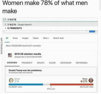Oh no.: Women make 78% of what men  make  Q 218/276  a 218/276  Google Search  0.789855072  a. All News  Images  Videos  More  Search tools  About 125,000,000 results (0.51 seconds)  a SE 2016 US election results  EE Updated Nov 9, 2016 9:09 AM MST  OVERVIEW  PRESIDENT  SENATE  HOUSE  GOVERNOR  REFERENDA  Donald Trump won the presidency  44 electoral votes still available  Trump  Clinton  G 276  59,390,851 votes  59.215.097 votes  270 to win Oh no.