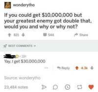 Best, Humans of Tumblr, and Best Comments: wonderytho  If you could get $10,000,000 but  your greatest enemy got double that  would you and why or why not?  821  544  Share  BEST COMMENTS  11h  Yay, I get $30,000,000  Reply4.3k  Source: wonderytho  23,484 notes D