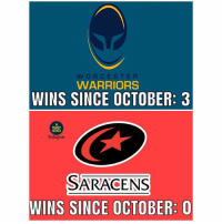 Memes, Warriors, and Rugby: WORCESTER  WARRIORS  WINS SINCE OCTOBER: 3  RUGBY  MEMES  Instagran  SARACENS  WINS SINCE OCTOBER: O One of these teams is rubbish and the other is Worcester 😂😂 rugby worcesterwarriors saracens