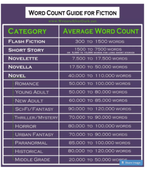 "Anaconda, Andrew Bogut, and Fanfiction: WORD COUNT GUIDE FOR FICTION  CATEGORY AVERAGE WORD COUNT  FLASH FICTION  SHORT STORY  NOVELETTE  NOVELLA  NOVEL  300 TO 150O WORDS  1500 TO 750O WORDS  OR 5.0OOO TO 10,00O WORDS FOR LONG SHORT STORIES  7,500 TO İ 7,500 WORDS  17,500 TO 50,000 WORDS  40,00O TO 110,00O WORDS  50,000O TO 100,000 WORDS  ROMANCE  YOUNG ADULT  NEW ADULT  SCI-FI/FANTASY  THRILLER/MYSTERY  HORROR  URBAN FANTASY  PARANORMAL  HISTORICAL  MIDDLE GRADE  50,00O TO 80,000 WORDSS  60,000 TO 85,000 wWORDS  90,000 TO | 20,000 WORDS  70,00O TO 90,000 WORDS  80,00O TO 100,000 WORDS  70,00O TO 90,000 WORDS  85,00O TO 1O0,000 WORDs  80,000 TO | 20,000 WORDS  20,00O TO 50,000 WORDS  Share Image fuckingconversations: nkfloofiepoof:  redseeker:  deathcomes4u:  peaceheather:  caitlynlynch:   Adding to this because of @illogicalilse's tags "" #*steeples fingers in-front of face*#i've read fanfiction longer than all of these  "" ""Over 150,000 words = Epic Fanfiction""   Yeah, what do you call 400k?  Insanity  @devcon03 I remember you were wondering about this.  friendly reminder that fanfic authors write full length novels for free, and all most of us ask in return is exposure in the form of recommendations, reblogs, and feedback  Not just full length novels, but full-length BOOK SERIES. Harry Potter and the Sorcerer's Stones was 76,944 words.Eragon was 157k wordsThe Hobbit was 95,022.words (and yes, those 22 at the end are very important words~) Anyway, please PLEASE review, comment, and share the fanfictions you like. These authors are, for free, giving you hours and hours and hours of entertainment. Thank them."