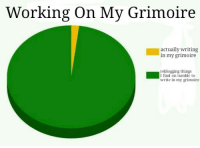 Tumblr, Working, and Grimoire: Working On My Grimoire  actually writing  in my grimoire  reblogging things  I find on tumblr to  write in my grimoire
