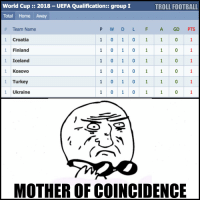 😳: World Cup 2018 UEFA Qualification group I  TROLL FOOTBALL  Total Home Away  Team Name  P W D L F A GD  PTS  1 0 1 0 1 1 0  Croatia  1 0 1 0 1 1 0  1 Finland  1 0 1 0 1 1 0  Iceland  1 0 1 0 1 1 0  1 Kosovo  1 0 1 0 1 1 0  Turkey  1 Ukraine  MOTHER OF COINCIDENCE 😳