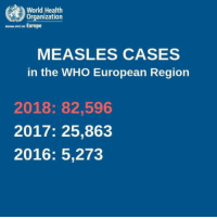 We're living in the stupid timeline: World Health  Organization  mown Europe  MEASLES CASES  in the WHO European Region  2018: 82,596  2017: 25,863  2016: 5,273 We're living in the stupid timeline
