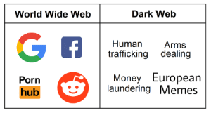 Memes, Money, and Porn Hub: World Wide Web  Dark Web  Human Arms  trafficking dealing  Money European  laundering Memes  Porn  hub Spend most of my time there anyway