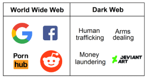 Fbi, Money, and Porn: World Wide Web  Dark Web  Human Arms  trafficking dealing  Money  laundering ART  Porn  DEVIANT  hub FBI mans are watching.