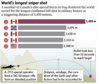 Them Canadians define @badassery as snipers 👊🏻 - A sniper with Canada's elite special forces in Iraq has shattered the world record for the longest confirmed kill shot in military history at a staggering distance of 3,450 metres - 🗣 Sources say a member of Joint Task Force 2 killed an Islamic State insurgent with a McMillan TAC-50 sniper rifle while firing from a high-rise during an operation that took place in Iraq. It took under 10 seconds to hit the target -: World's longest sniper shot  A member of Canada's elite special forces in Iraq shattered the world  record for the longest confirmed kill shot in military history at  a staggering distance of 3,450 metres.  I-I  1  3,450 m  2,475 m  2,430 m  4  2,310 m  0ー  2,300 m  Bullet took less  than 10 seconds  to reach target  A JTF2 special operator  fired a TAC-50 sniper rifle | | ature of the Earth and other  from an elevated position factors had to be accounted for  Distance, windage, the curv Them Canadians define @badassery as snipers 👊🏻 - A sniper with Canada's elite special forces in Iraq has shattered the world record for the longest confirmed kill shot in military history at a staggering distance of 3,450 metres - 🗣 Sources say a member of Joint Task Force 2 killed an Islamic State insurgent with a McMillan TAC-50 sniper rifle while firing from a high-rise during an operation that took place in Iraq. It took under 10 seconds to hit the target -