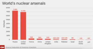 itwashotwestayedinthewater:  gayaustralian: who's jeff? wouldn't you like to know : World's nuclear arsenals  8000  7,300  6,970  7000  6000  5000  4000  3 3000  2000  1000  0  300  260  215 100-120 110-130 80  <10  <10  Russia United France China United India Pakistan srael North Jeff  States  Kingdom  Korea  CNN  Source: Federation of American Scientists itwashotwestayedinthewater:  gayaustralian: who's jeff? wouldn't you like to know