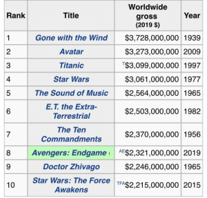 Doctor, Music, and Star Wars: Worldwide  gross  (2019 $)  Rank  Title  Year  Gone with the Wind $3,728,000,000 1939  $3,273,000,000 2009  T$3,099,000,000 1997  $3,061,000,000 1977  The Sound of Music $2,564,000,000 1965  $2,503,000,000 1982  2  3  4  5  6  Avatar  Titanic  Star Wars  E.T. the Extra-  Terrestrial  The Ten  Commandments  $2,370,000,000 1956  Avengers: Endgamet AE$2,321,000,000 2019  $2,246,000,000 1965  Star Wars: The Force T$2,215,000,000 2015  7  8  9  10  Doctor Zhivago  TFA  Awakens When adjusted for inflation, Endgame still has a long way to go to become the highest-grossing film ever, but hopefully it'll get there.