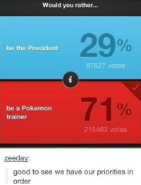 Memes, Pokemon, and Would You Rather: Would you rather...  29%  0  be the President  87627 votes  be a Pokemon  trainer  71%  215463 votes  zeeda  good to see we have our priorities in  order I wanna be the very best via /r/memes http://bit.ly/2FqhUs9