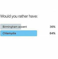 Bruuh..... 😂😂😂 find who made this. 💀: Would you rather have:  Birmingham accent  Chlamydia  36%  64% Bruuh..... 😂😂😂 find who made this. 💀